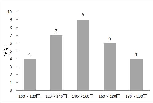 度数分布表の書き方と用語(絶対度数、相対度数、累積度数、累積相対度数)の意味