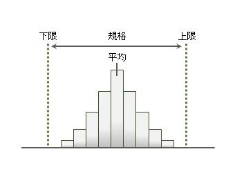 工程能力指数