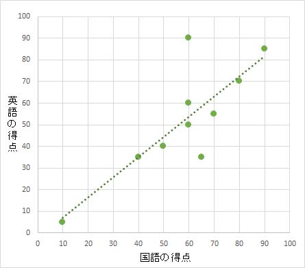 散布図(QC7つ道具)