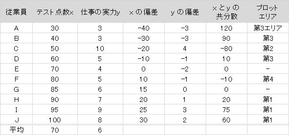 soukankeisuuhyou3