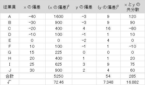 soukankeisuuhyou5