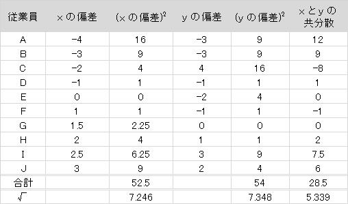 soukankeisuuhyou6