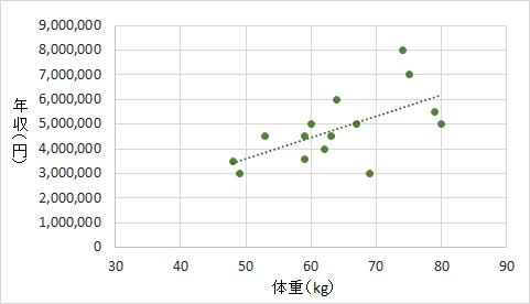 統計学でいう変数とは、どのような意味か