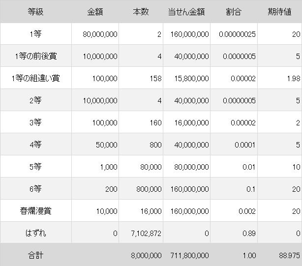 takarakujihyou2