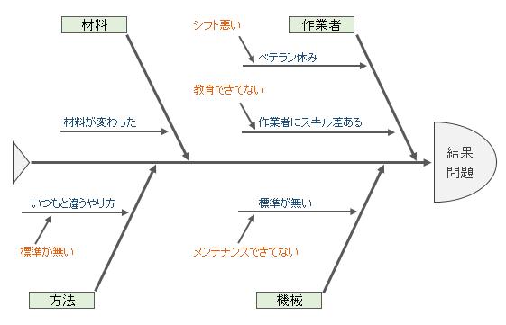 特性要因図(QC7つ道具)