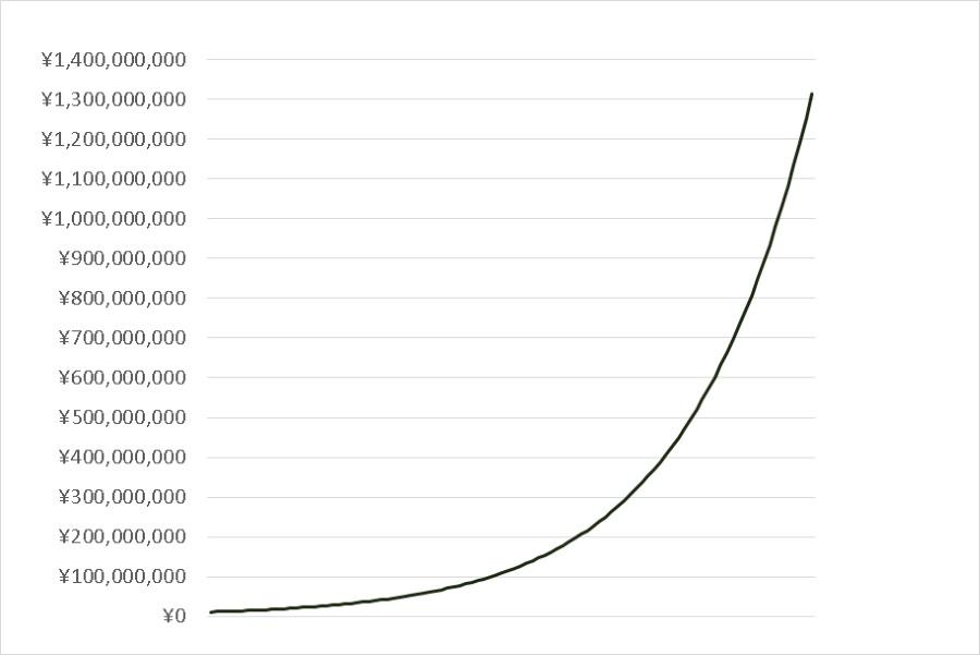 的 増加 関数 指数